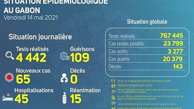 Coronavirus - Gabon : Situation Épidémiologique au Gabon (14 mai 2021)