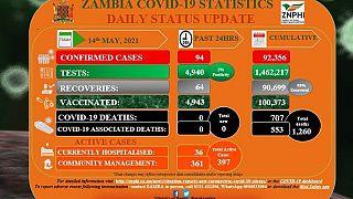 Coronavirus - Zambia: COVID-19 Statistics Daily Status Update (14 May 2021)