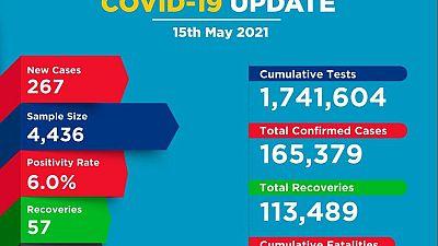 Coronavirus - Kenya: COVID-19 Update (15 May 2021)