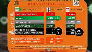 Coronavirus - Zambia: COVID-19 update (15 April 2021)