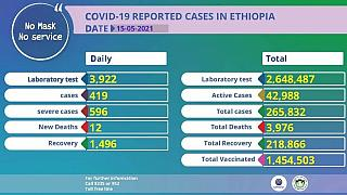 Coronavirus - Ethiopia: COVID-19 reported cases in Ethiopia (15 May 2021)