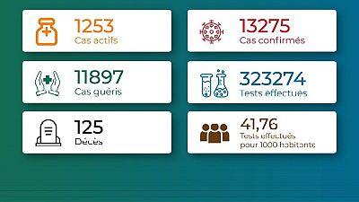 Coronavirus - Togo : Chiffres mis à jour le 16 mai 2021