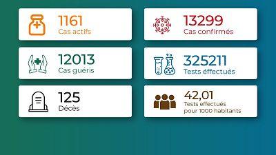 Coronavirus - Togo : Chiffres mis à jour le 19 mai 2021