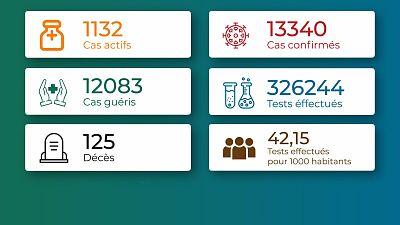 Coronavirus - Togo : Chiffres mis à jour le 20 mai 2021