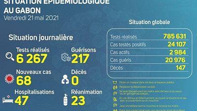 Coronavirus - Gabon : Situation Épidémiologique au Gabon (21 mai 2021)