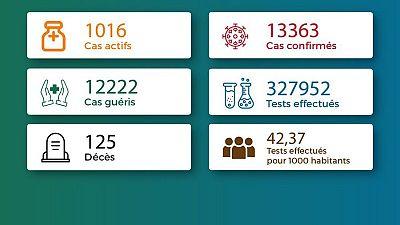 Coronavirus - Togo : Chiffres mis à jour le 22 mai 2021