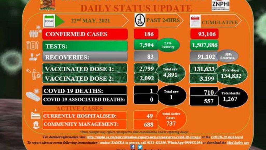 Coronavirus - Zambia: COVID-19 Daily Status Update (22 May 2021)   Africanews