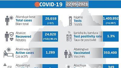 Coronavirus - Rwanda: COVID-19 update (22 May 2021)
