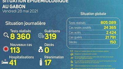 Coronavirus - Gabon : Situation Épidémiologique au Gabon (28 mai 2021)