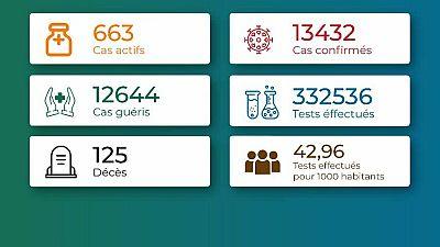 Coronavirus - Togo : Situation au Togo au 28 mai 2021