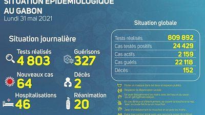 Coronavirus - Gabon : Situation Épidémiologique au Gabon (31 mai 2021)