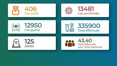 Coronavirus - Togo : Situation au Togo au 1 juin 2021