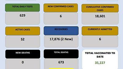 Coronavirus - Eswatini: COVID-19 daily update (1 June 2021)