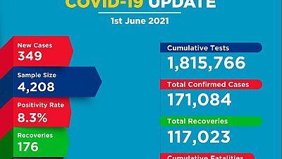 Coronavirus - Kenya: COVID-19 update (1 June 2021)
