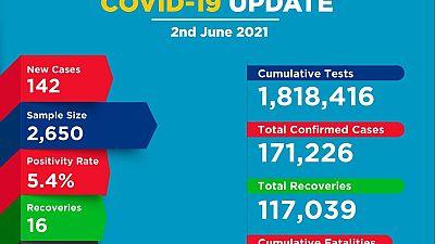 Coronavirus - Kenya: COVID-19 update (2 June 2021)