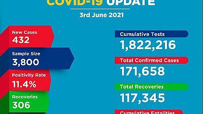 Coronavirus - Kenya: COVID-19 update (3 June 2021)