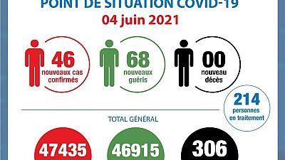 Coronavirus - Côte d'Ivoire : Point de la situation COVID-19 du 4 juin 2021