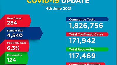 Coronavirus - Kenya: COVID-19 update (4 June 2021)