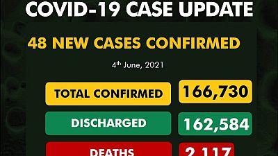 Coronavirus - Nigeria: COVID-19 case update (4 June 2021)