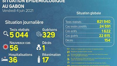 Coronavirus - Gabon : Situation Épidémiologique au Gabon (4 juin 2021)