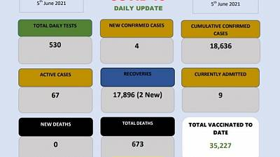 Coronavirus - Eswatini: COVID-19 Daily Update (05 June 2021)
