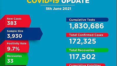 Coronavirus - Kenya: COVID-19 update (5 June 2021)