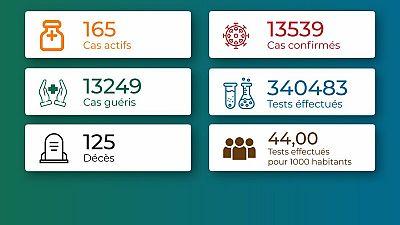 Coronavirus - Togo : Situation au Togo au 6 juin 2021