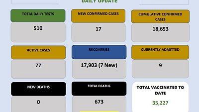 Coronavirus - Eswatini: COVID-19 daily update (6 June 2021)