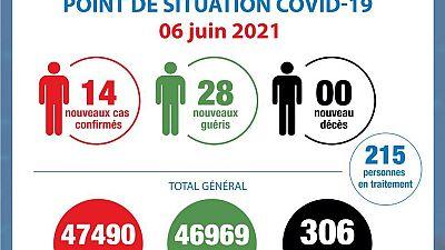 Coronavirus - Côte d'Ivoire : Point de la situation COVID-19 du 6 juin 2021
