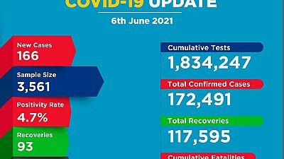 Coronavirus - Kenya: COVID-19 update (6 June 2021)