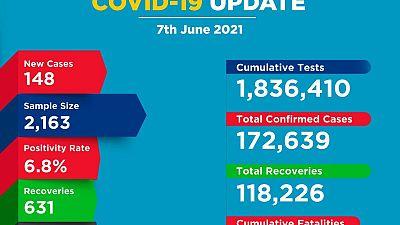 Coronavirus - Kenya: COVID-19 update (7 June 2021)