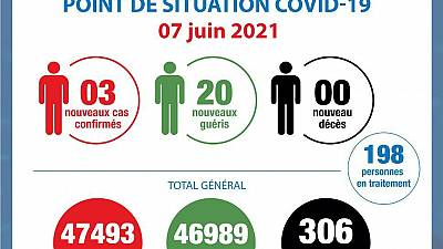 Coronavirus - Côte d'Ivoire : Point de la situation COVID-19 du 7 juin 2021
