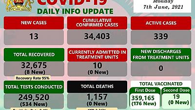 Coronavirus - Malawi: COVID-19 update (7 June 2021)