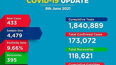Coronavirus - Kenya: COVID-19 update (8 June 2021)