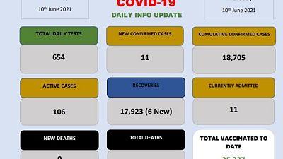 Coronavirus - Eswatini: COVID-19 daily update (10 June 2021)