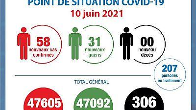 Coronavirus - Côte d'Ivoire : Point de la situation COVID-19 du 10 juin 2021