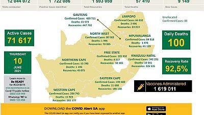 Coronavirus - South Africa: COVID-19 Statistics in South Africa (10 June 2021)