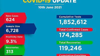 Coronavirus - Kenya: COVID-19 update (10 June 2021)