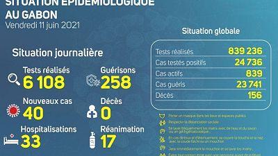 Coronavirus - Gabon : Situation Épidémiologique au Gabon (11 juin 2021)