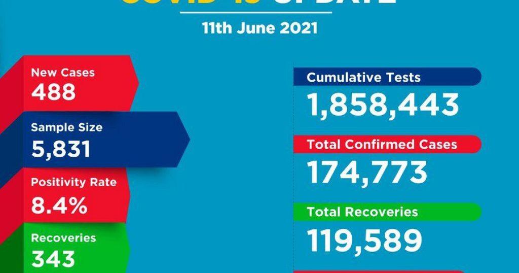 Coronavirus - Kenya: COVID-19 update (11 June 2021)