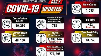 Coronavirus - Uganda: COVID-19 update (11 June 2021)