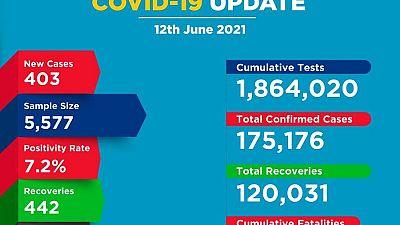 Coronavirus - Kenya: COVID-19 update (12 June 2021)