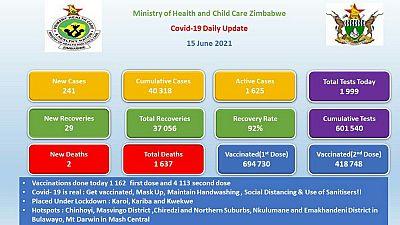 Coronavirus - Zimbabwe: COVID-19 Daily Update (15 June 2021)