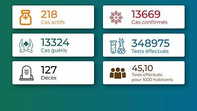 Coronavirus - Togo : Situation au Togo au 16 juin 2021