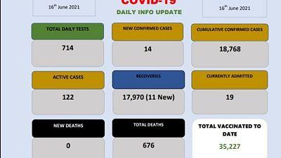 Coronavirus - Eswatini: COVID-19 daily info update (16 June 2021)