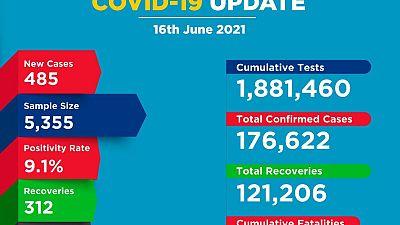 Coronavirus - Kenya: COVID-19 update (16 June 2021)