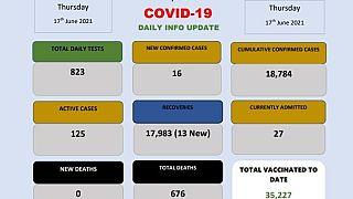 Coronavirus - Eswatini: COVID-19 daily info update (17 June 2021)