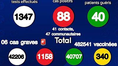 Coronavirus - Sénégal : Situation du jour 17 Juin 2021