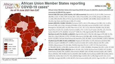 Coronavirus: African Union Member States reporting COVID-19 cases as of 19 June 2021, 9 am EAT