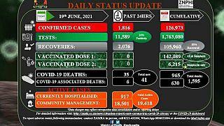 Coronavirus - Zambia: COVID-19 Statistics Daily Status Update (19 June 2021)